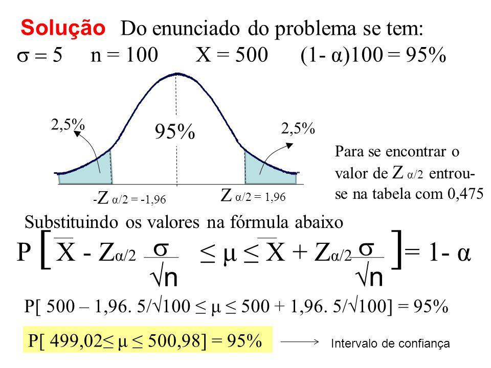 P [ ]= 1- α s X - Zα/2 ≤ μ ≤ X + Zα/2 √n